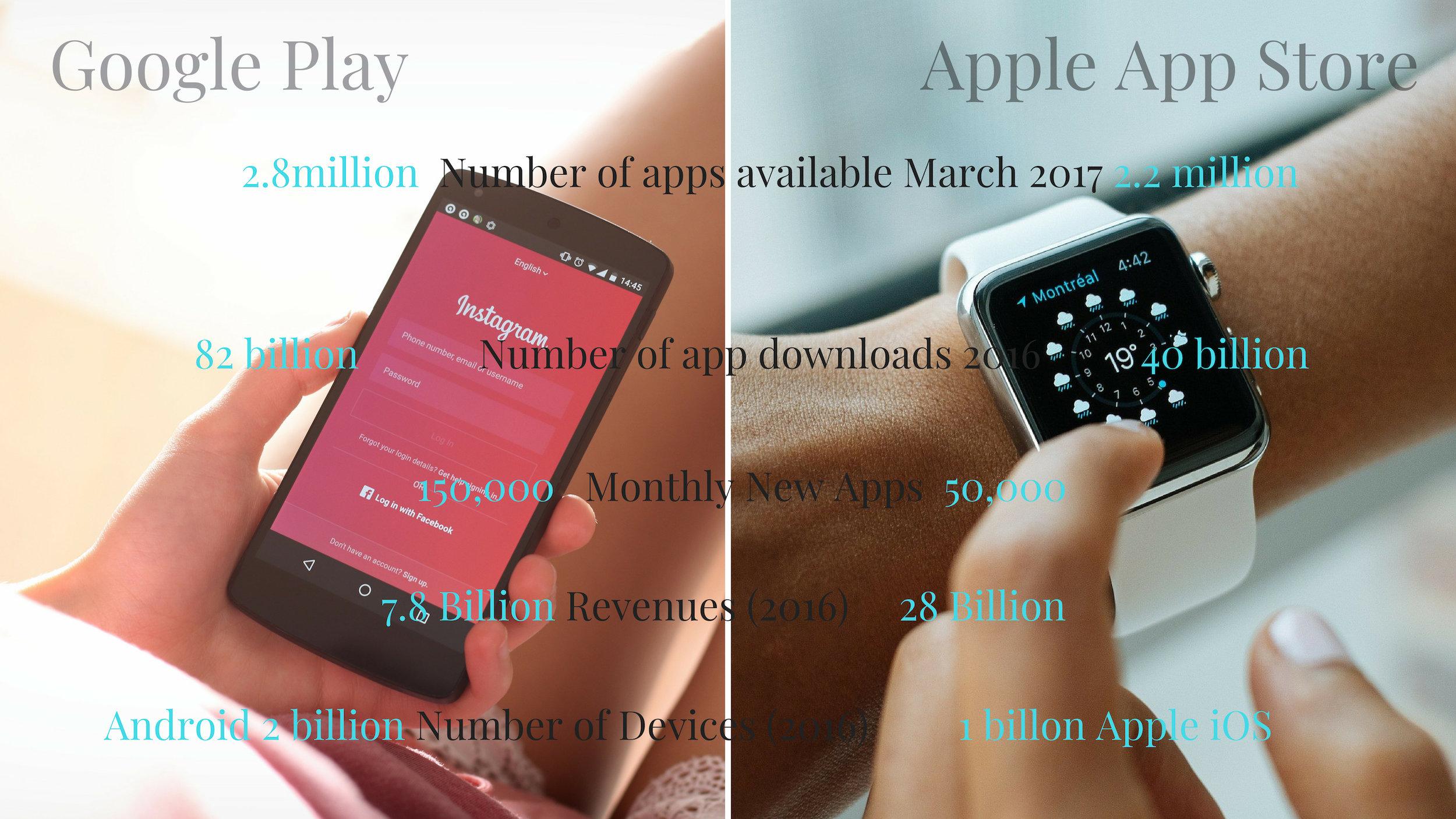 Source: European Parliament Comparison of Google Play & Apple App Store