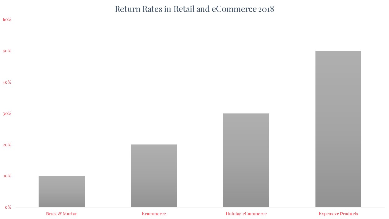 Return Rates in Retail and eCommerce 2018.jpg