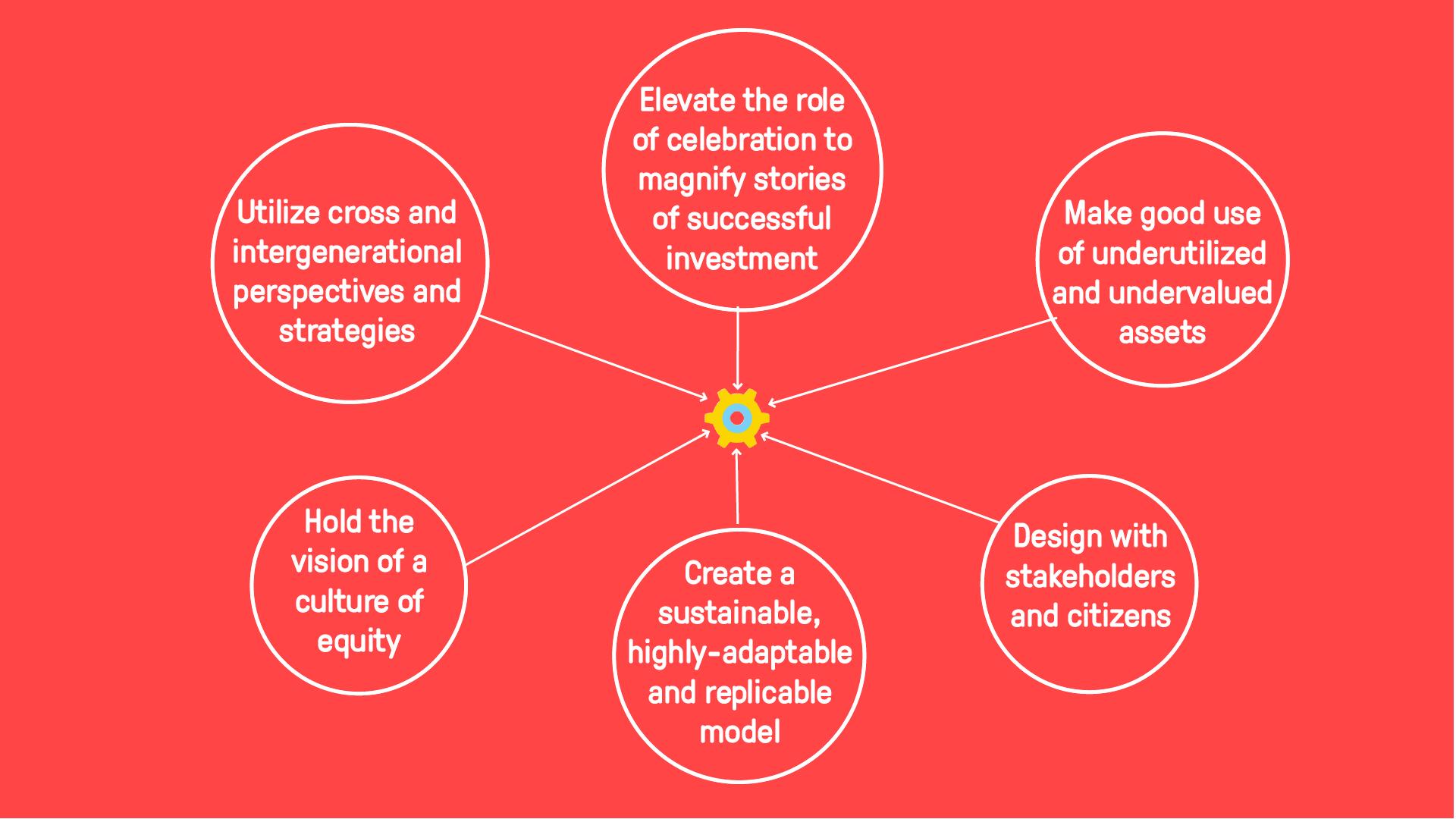 CultureBank Principles.png