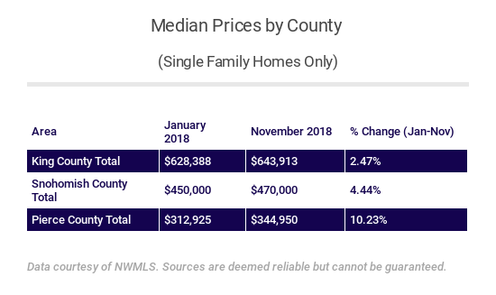 single-family-prices-by-county-jan-to-nov-2018.png