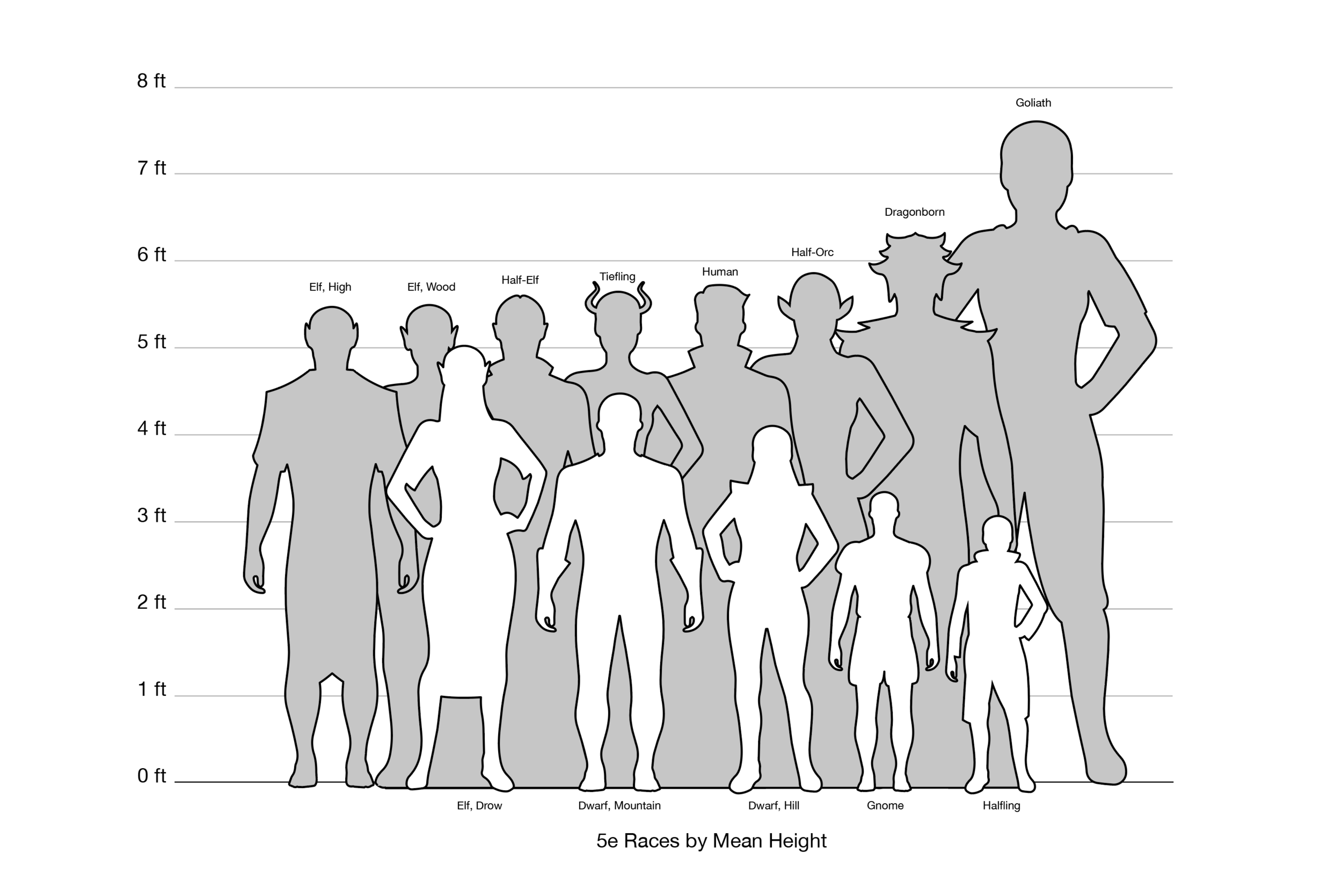 Relative Height Chart