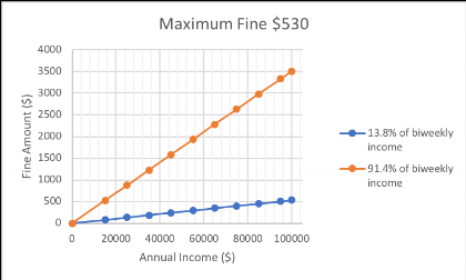 This chart shows how much a fine of 13.8% and a fine of 91.4% of biweekly income would cost violators in each annual income bracket from $0-$100,000.