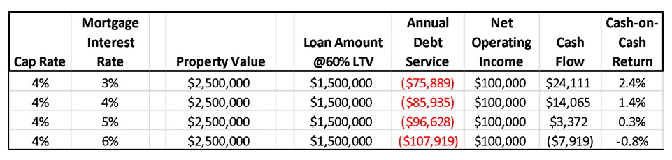 mortgagerateincreasechart.png