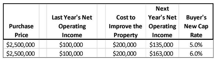 propertyimprovementChart.png