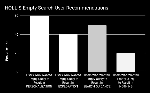 HOLLIS Empty Search User Recommendations.png