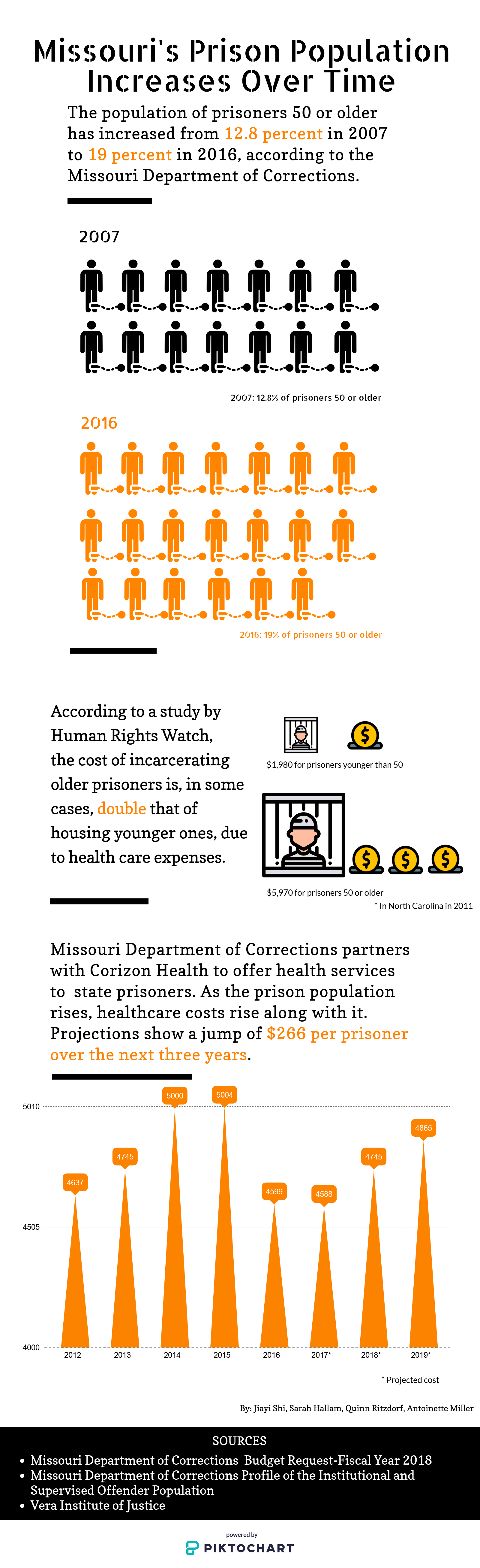 OLDERPRISONERS0405_infographic.png