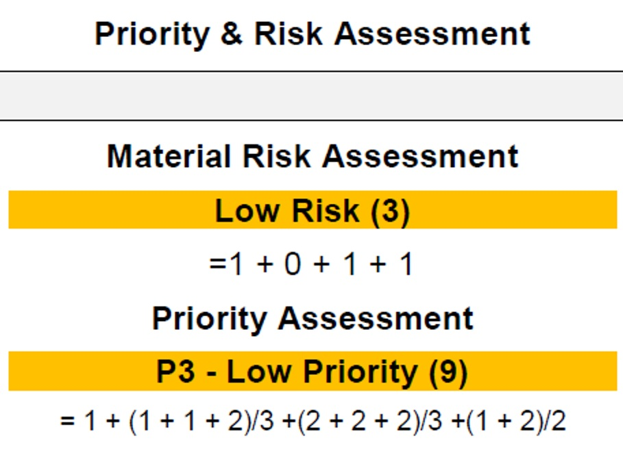 A transparent algorithmic material risk and priority scores as well as extents are presented for each item.