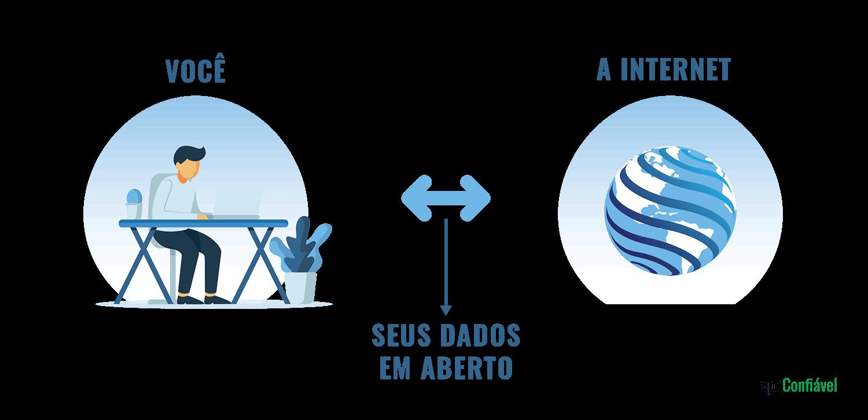 De forma bem simplificada, é assim que a sua conexão com a internet funciona: