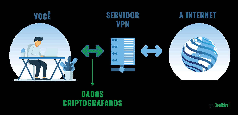 Só para exemplificar melhor, um servidor VPN funciona mais ou menos assim: