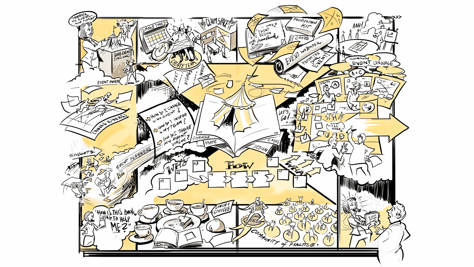 The Event Canvas illustrated. Picture from the  Event Design Collective website