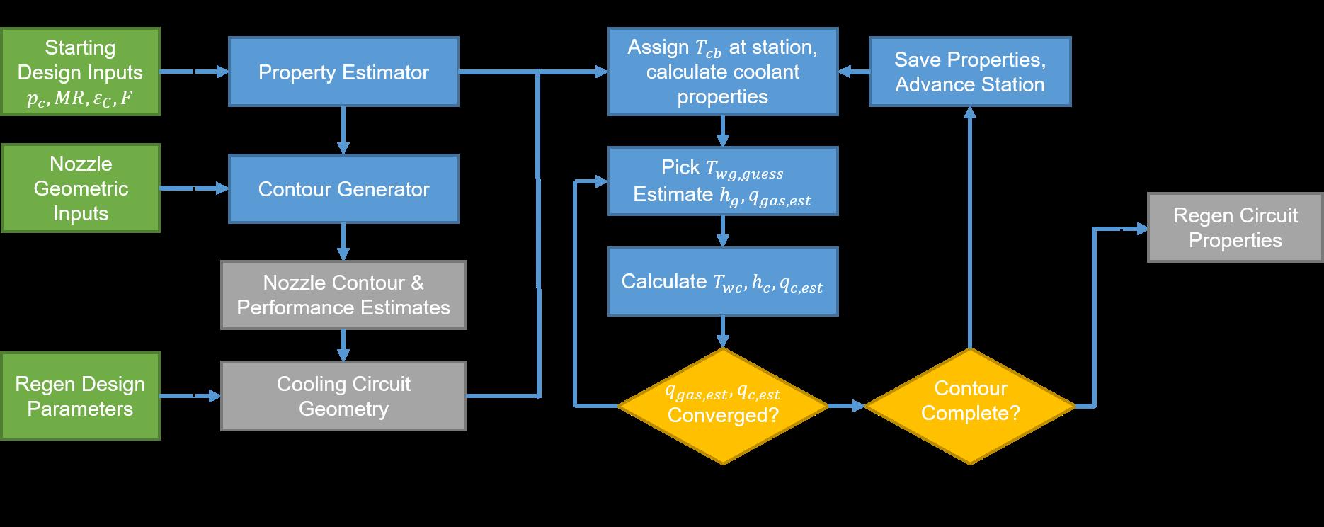 Engine Design Code Functional Diagram
