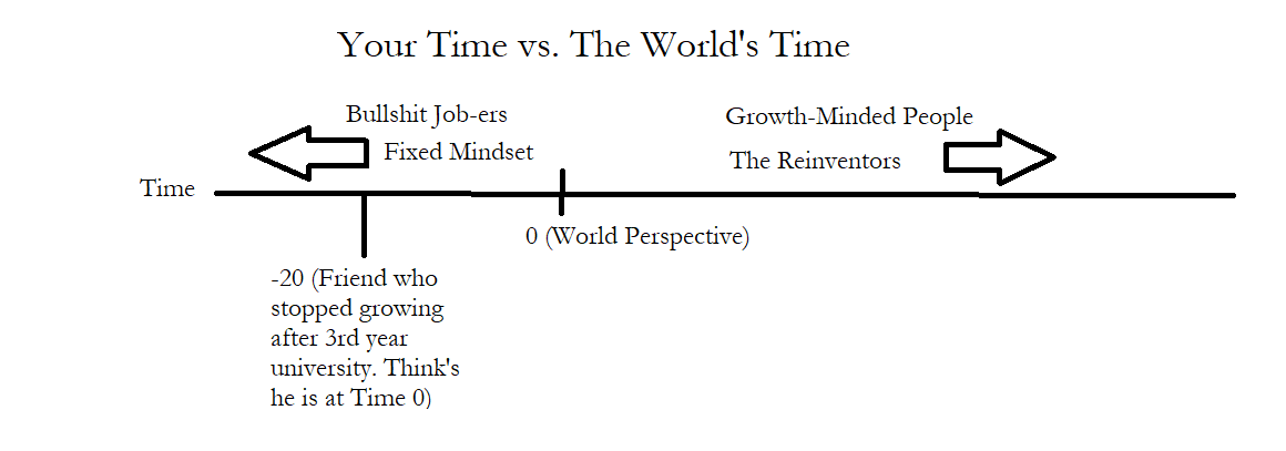 reiring without realizing your time vs world time.png