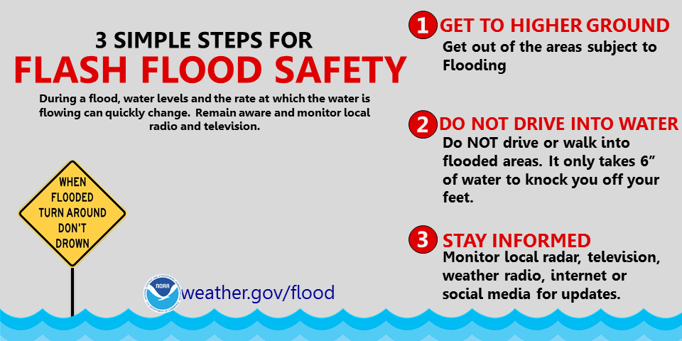 3 Simple Steps for Flash Flood Safety: 1. Get to Higher Ground. 2. Do Not Drive into Water. 3. Stay informed. Source: weather.gov/flood