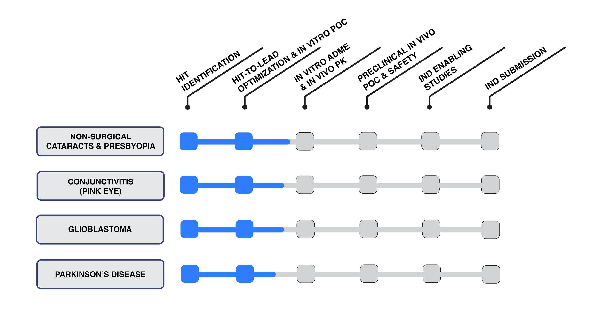 plex_pharmaceuticals_pipeline.png