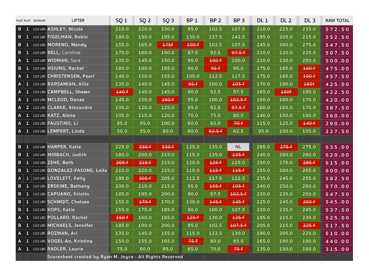 CrossFit - Iron Maidens 2016 - Final Results-1.png