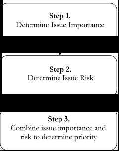 + Three step prioritisation process