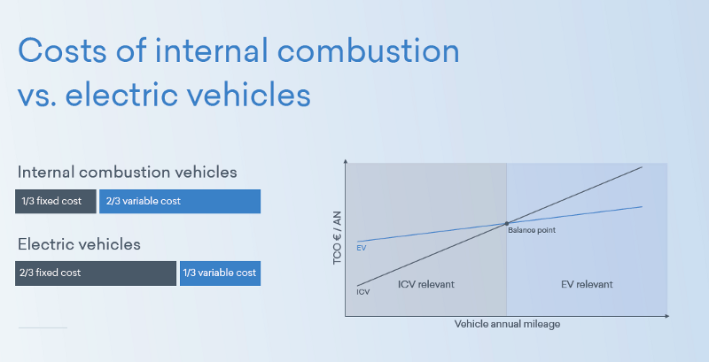 Cost of internal combustion vs. electric vehicles