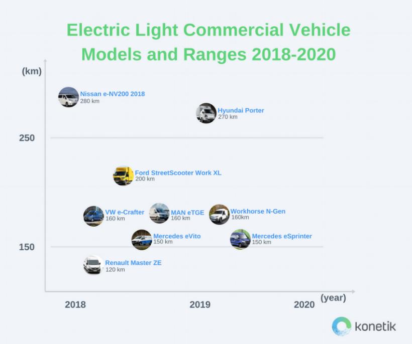 eLCV Models and Range