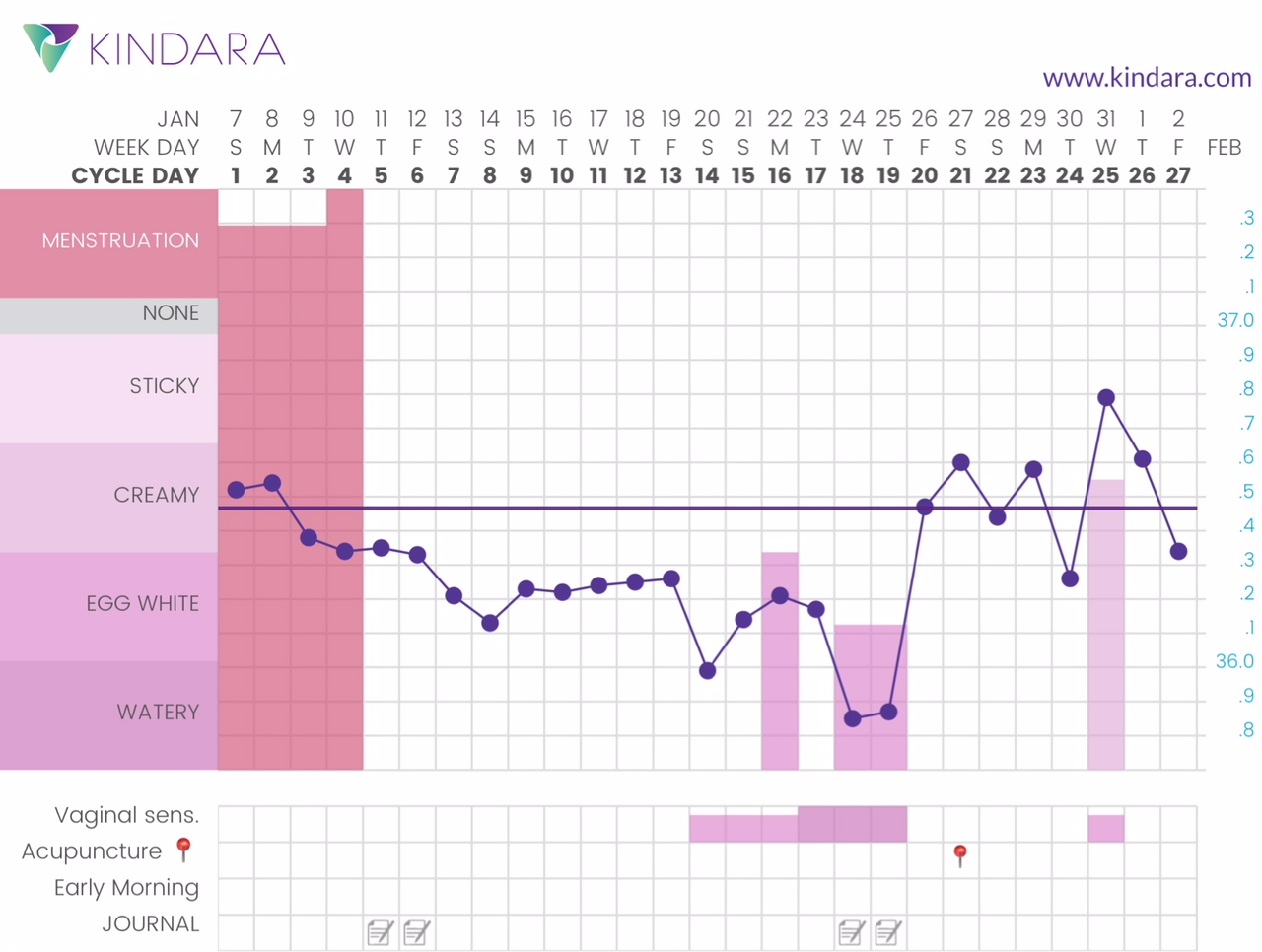 An example of a monthly chart via the Kindara app.
