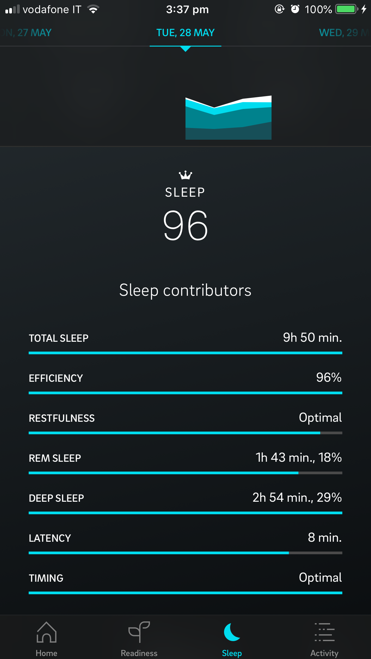 These are my nightly Oura ring stats. Click to expand image.