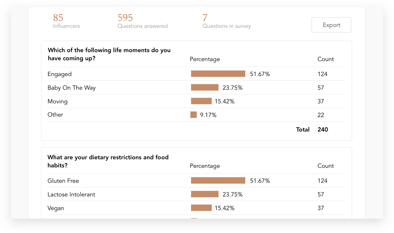Custom Surveys with Real Time Answers and Analytics - Survey your influencer network or the wider ACTIVATE community with targeted questions.Funnel all the data into your IRM to inform collaboration opportunities and creative approaches in the future.