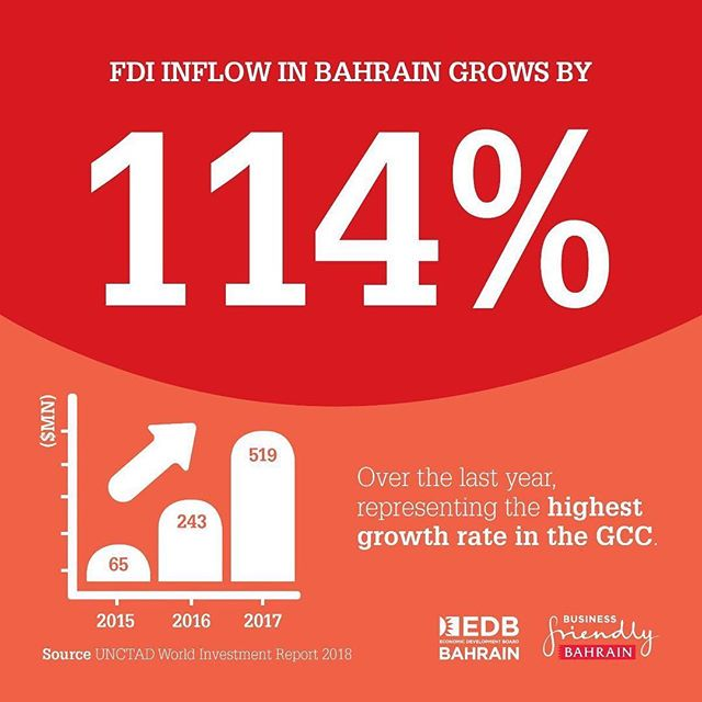 Good news for #Bahrain: #FDI inflows grew by 114%, the fastest growth rate in the #GCC, according to data released by UNCTAD. This remarkable performance is an affirmation of the outstanding work being done by Bahrain EDB and #TeamBahrain as a whole. #InvestBahrain