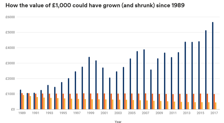 How+£1k+could+have+grown+or+shrunk+in+30+years.png