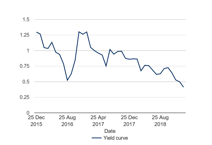 Source: Schroders. Data UK benchmark 2 and 10 year gilt yield from Refinitiv correct as at 26 February 2019. Data has been rebased to 100.  This material is not intended to provide advice of any kind. Information herein is believed to be reliable but Schroders does not warrant its completeness or accuracy. Past performance is not a guide to future returns and may not be repeated.
