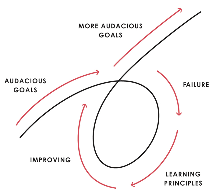 """From """" Principles """" by Ray Dalio"""