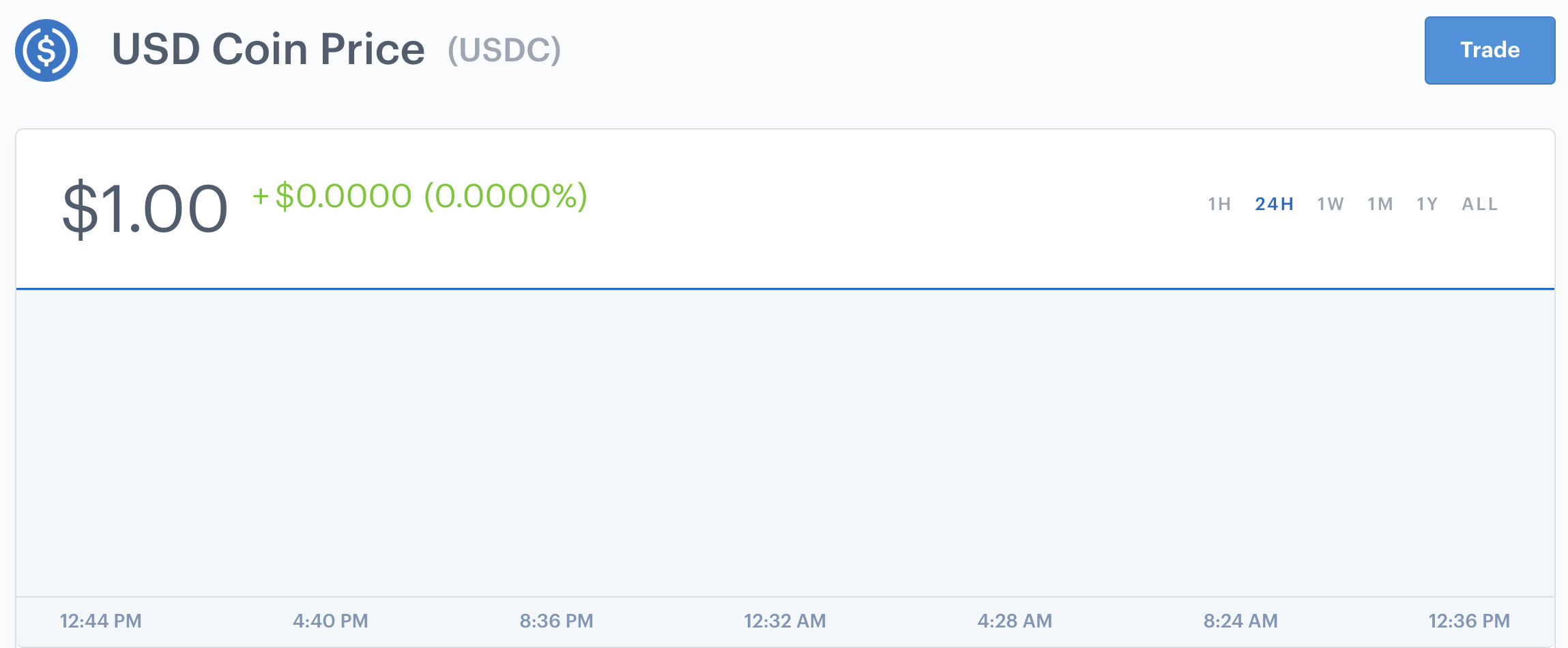Like a tranquil pool of still water. Source: Coinbase