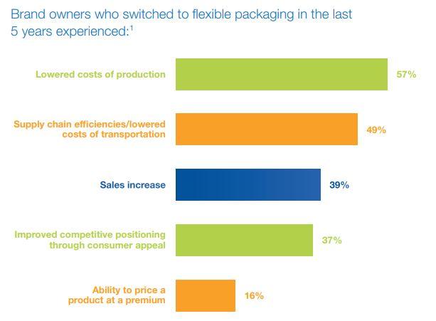 Source:    Flexible Packaging Transition Advantages