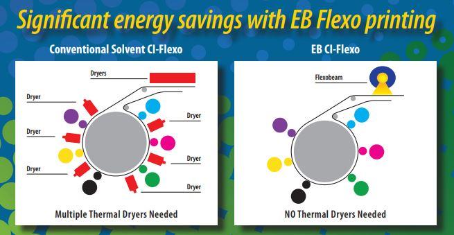 EB Flexo Dryers.jpg