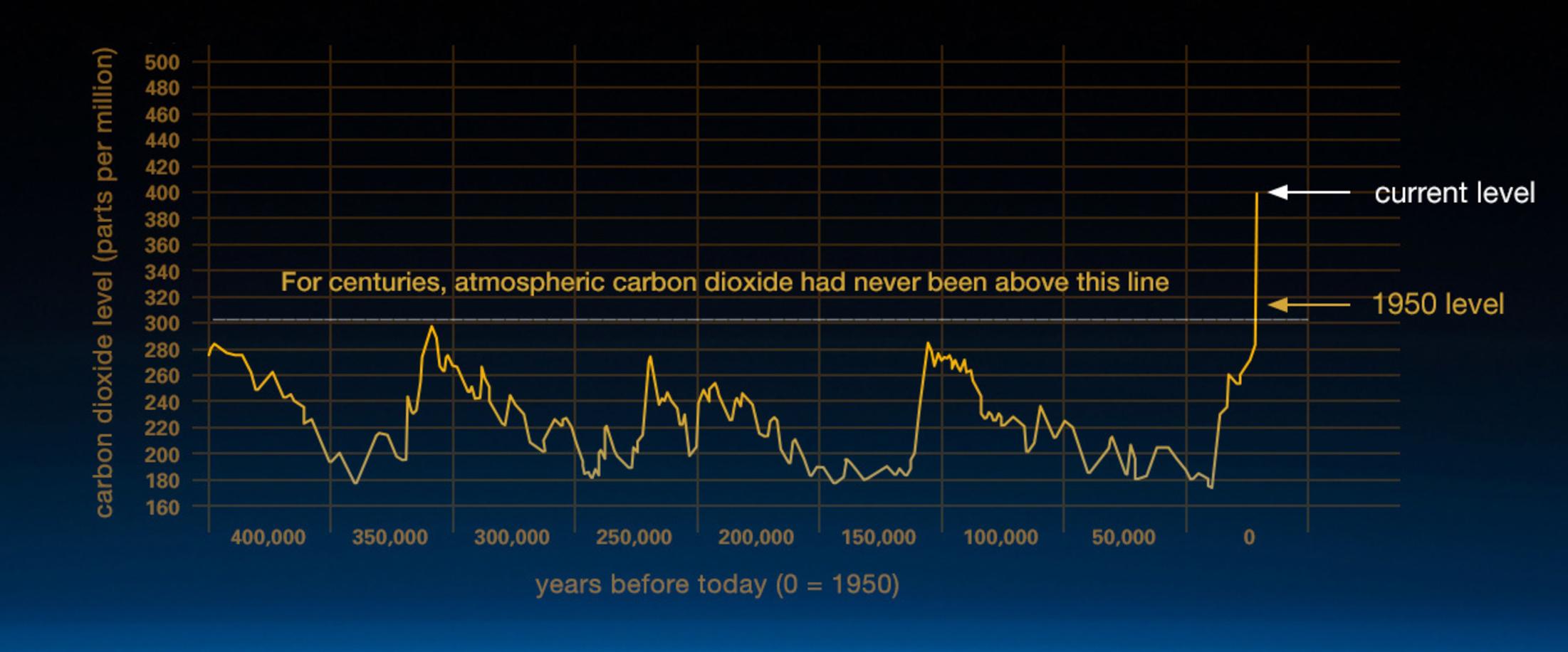 NASA - CO2 Levels.png