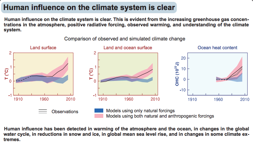 IPCC 2013 - Forcing.png
