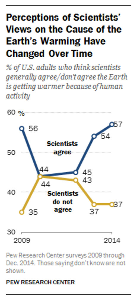 Pew - Perceptions of Scientists' views on the cause of the Earth's warming have changed over time.png