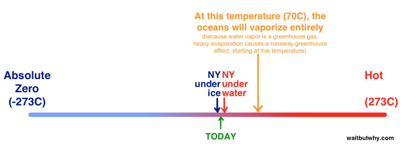 WaitButWhy - Temperature Range (large-scale).png