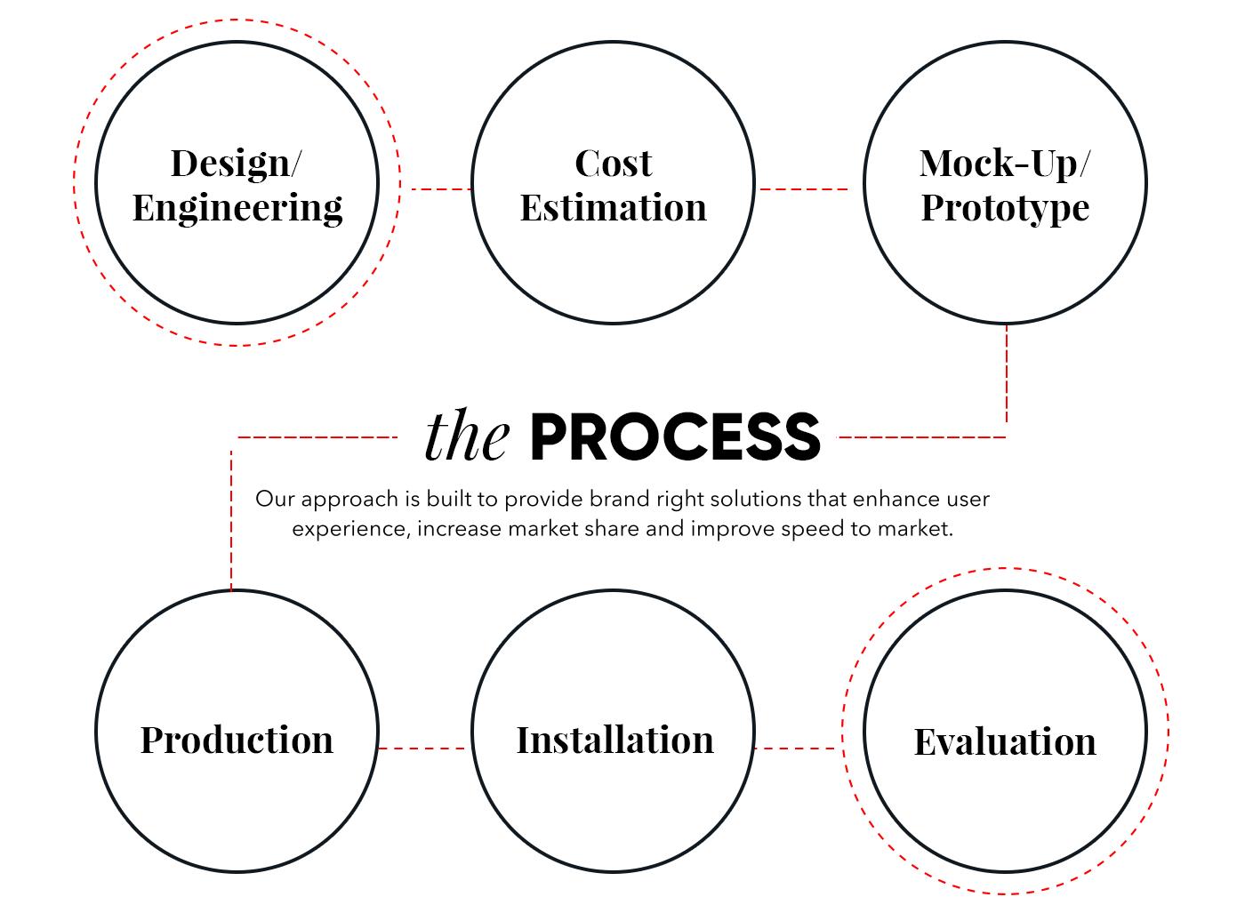 KCI-Process.png