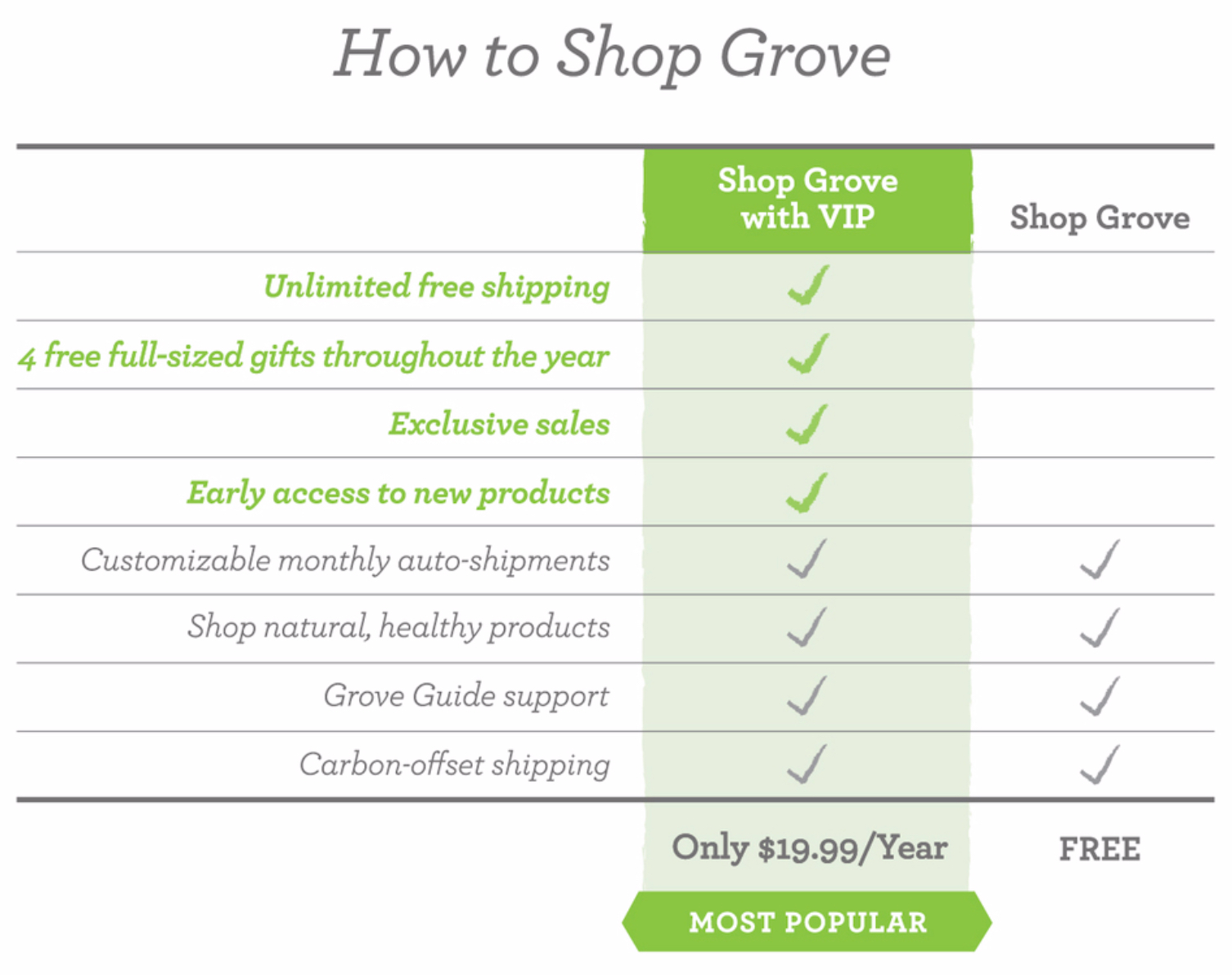 Grove Shopping Guidelines