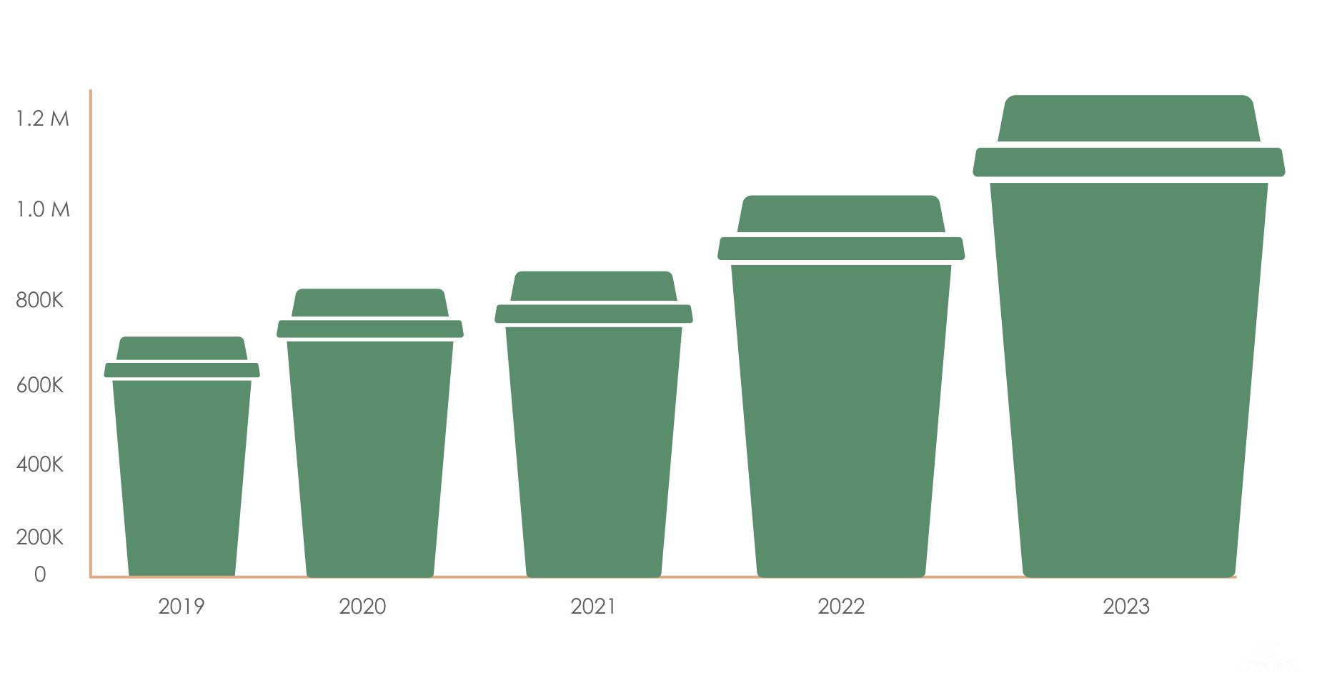 Starbucks Forecasting Chart.png