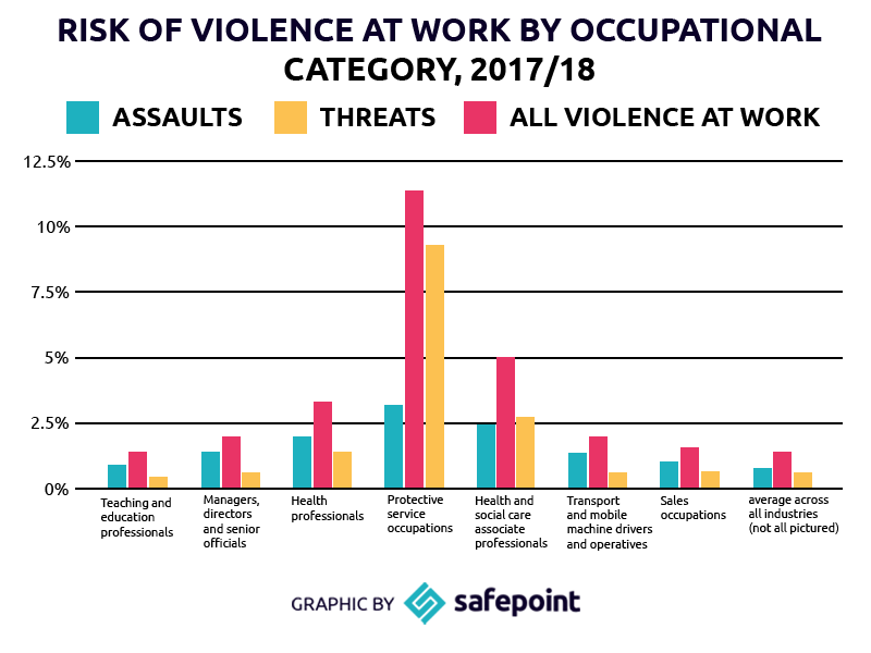 800x600-graph-violence-by-occupation.png
