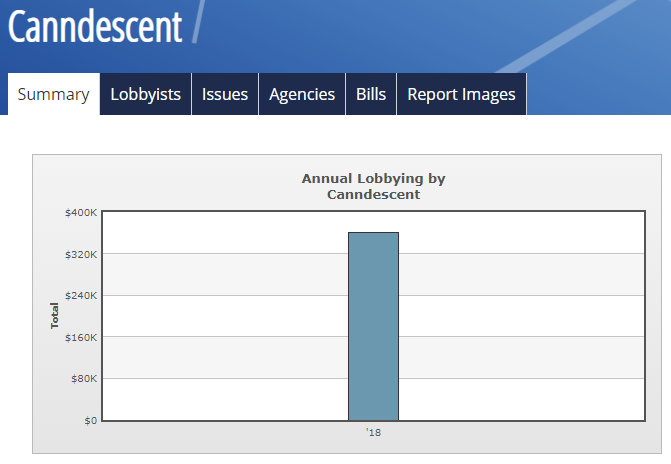 Canndescent erected their lobbying efforts in 2018