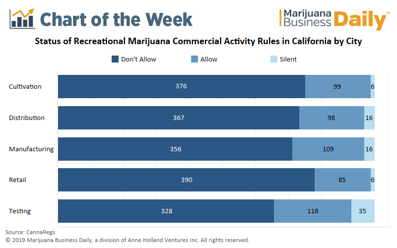 https://mjbizdaily.com/chart-most-of-california-municipalities-ban-commercial-cannabis-activity/