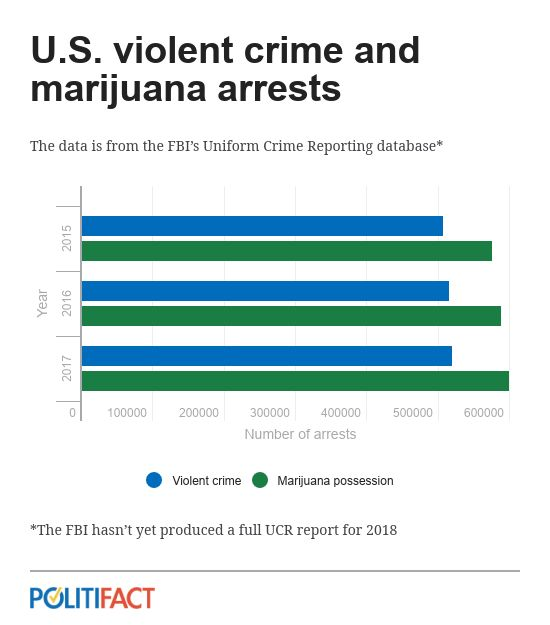 politifact-cannabis-vs-violent-crime.jpg