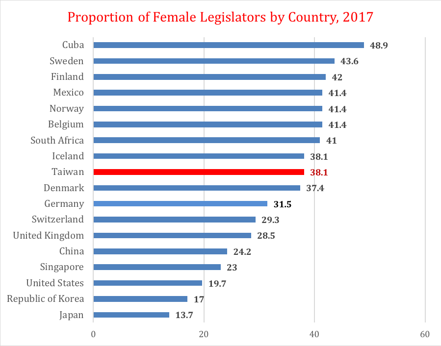 Source:   2019   Gender at a Glance in R.O.C. (Taiwan)