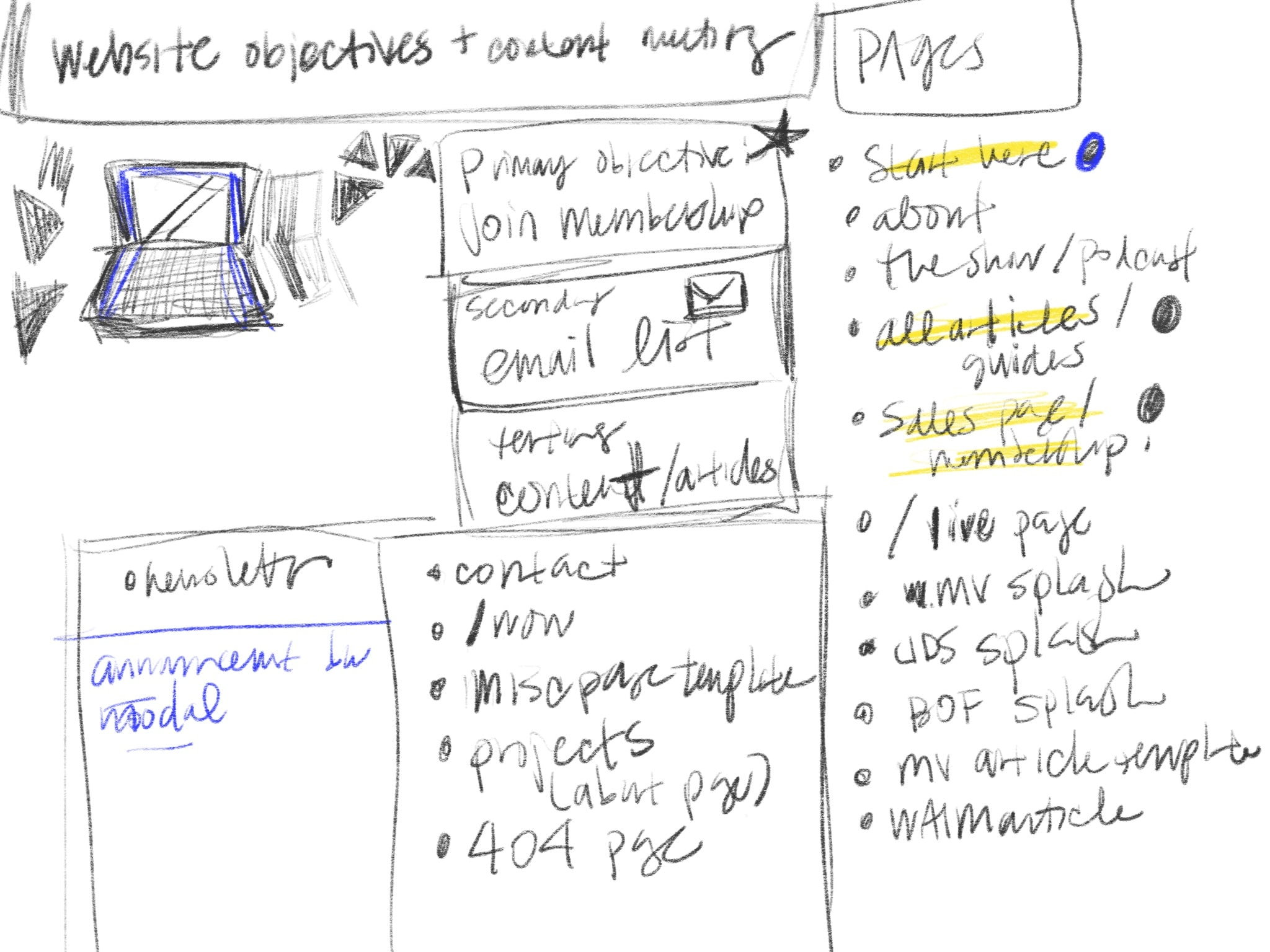 Caroline's SUPER official and important and really helpful notes. Definitely not just a doodle of a laptop with some chicken scratch. Definitely NOT.
