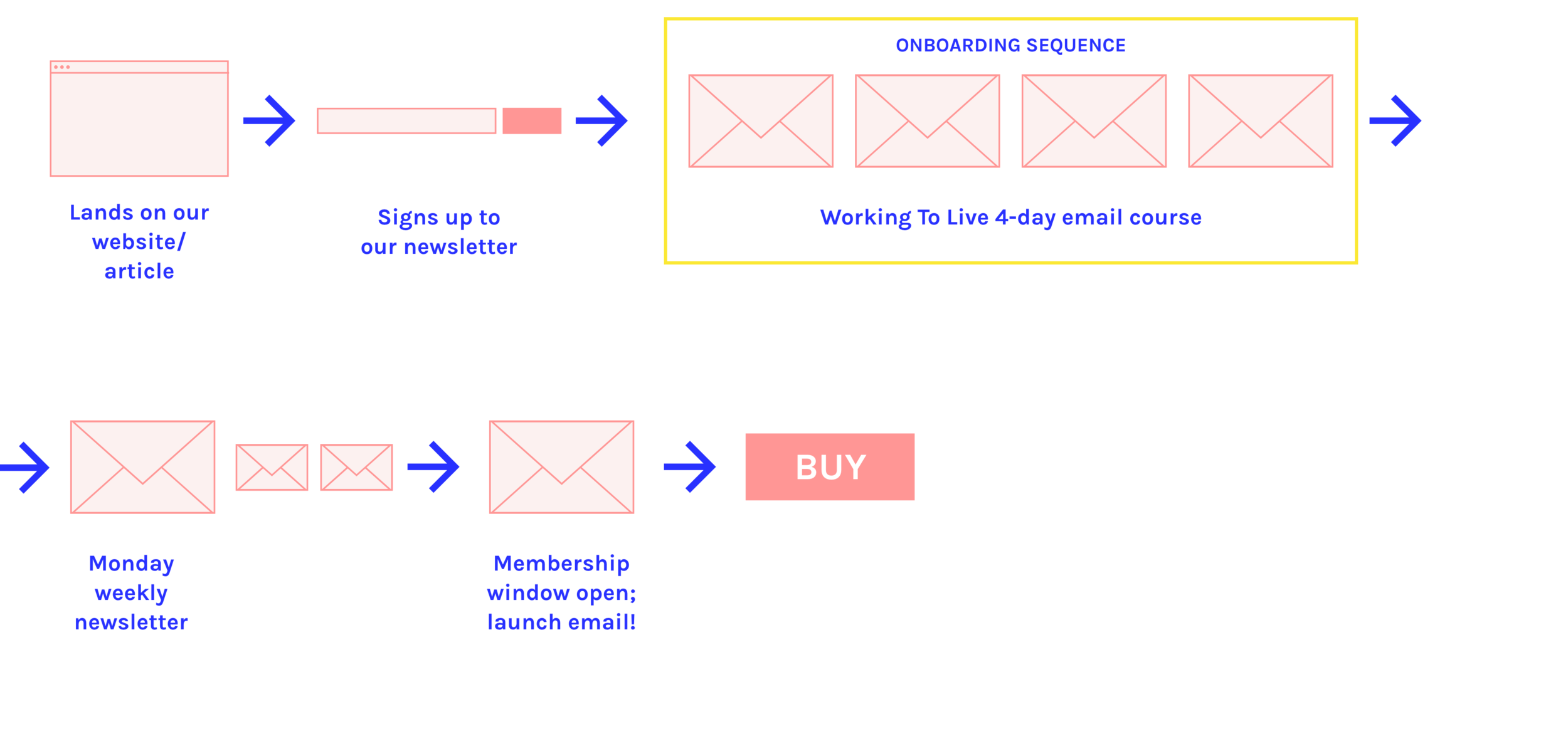 Basic email journey with Working To Live onboarding added