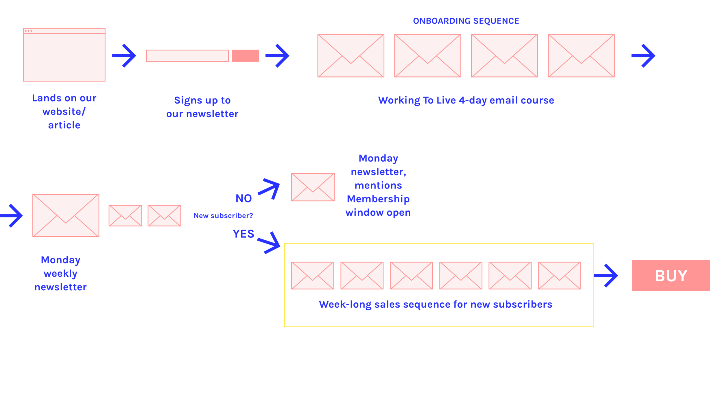 Email journey with onboarding and sales sequence added