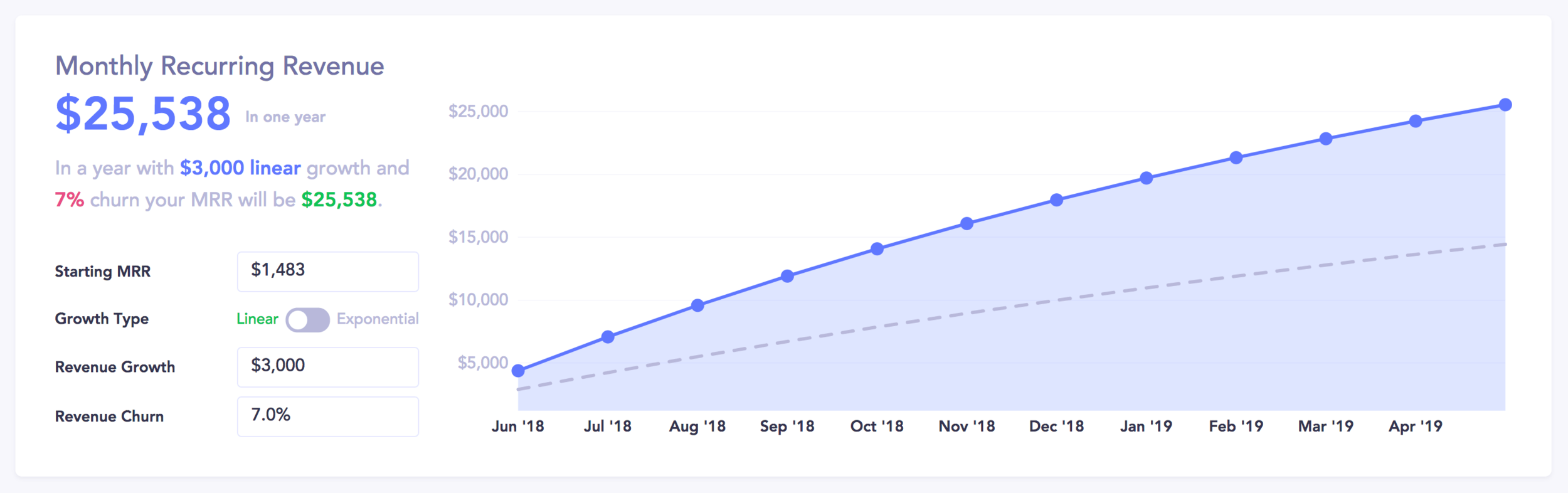 MMR forecast based on our goal number of getting 30 members per month