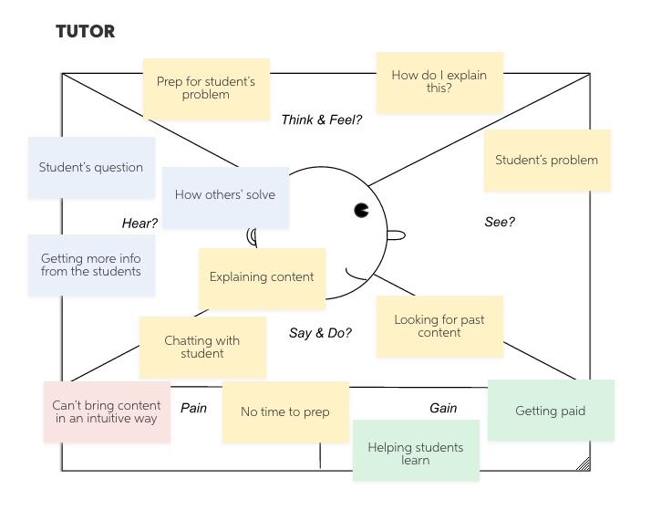 tutor-empathy-map.jpg