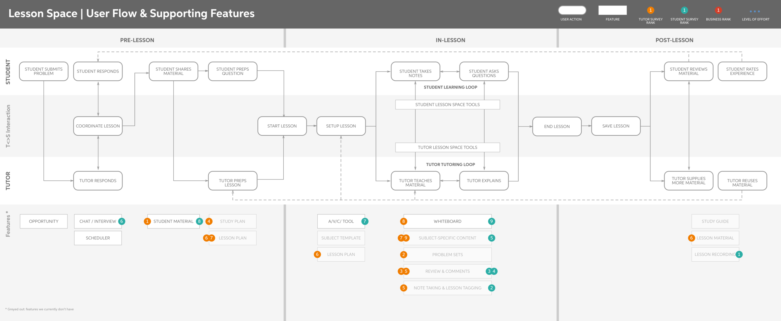 Detailed user flow for both student and tutor as well as prioritized needs from user research and what exists and does not today in the product.
